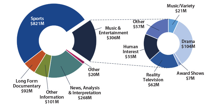 Figure 5: Canadian Programming Expenditures for Specialty services ($1.6 billion)