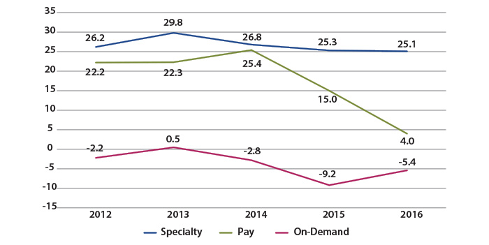 Figure 6: PBIT Margins of Discretionary and On-Demand by Service Type