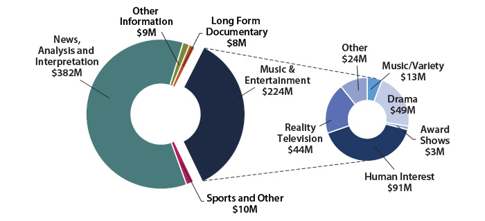Figure 2: Canadian Programming Expenditures for Canadian Private Conventional Television Stations ($633 million)