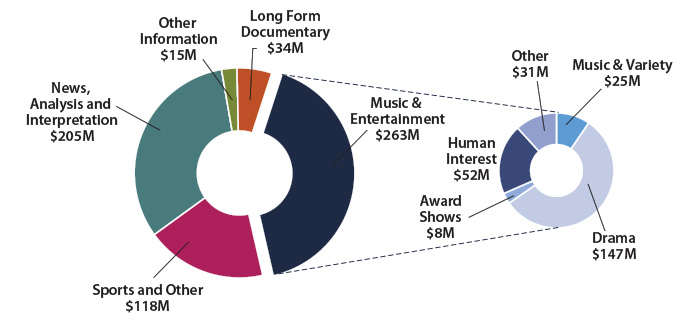 Figure 3: Canadian Programming Expenditures for CBC Conventional Television Stations ($635 million)