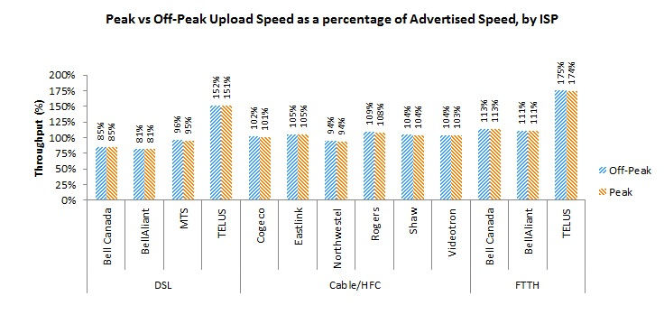 Bar Chart of Figure 11: Peak vs Off-Peak Upload Speed as a percentage of Advertised Speed by technology and ISP.