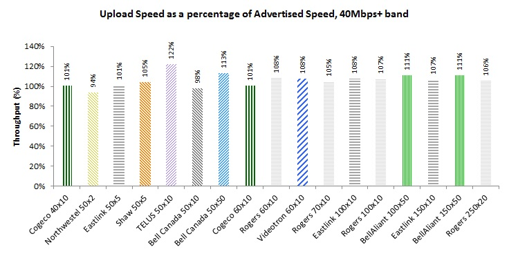 Bar Chart of Figure 16: Upload Speed as a percentage of Advertised Speed by Product, 40Mbps+ speed bucket