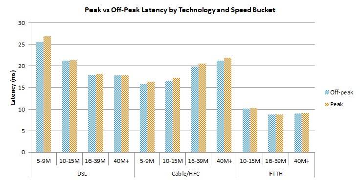 Bar Chart of Figure 18: Latency by advertised download speed and technology