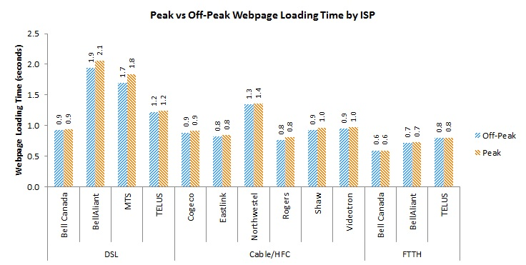 Bar Chart of Figure 22: Peak vs Off-Peak Web page Loading Time by technology and ISP