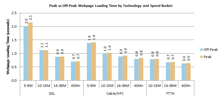 Bar Chart of Figure 23: Web page loading time by advertised download speed and technology