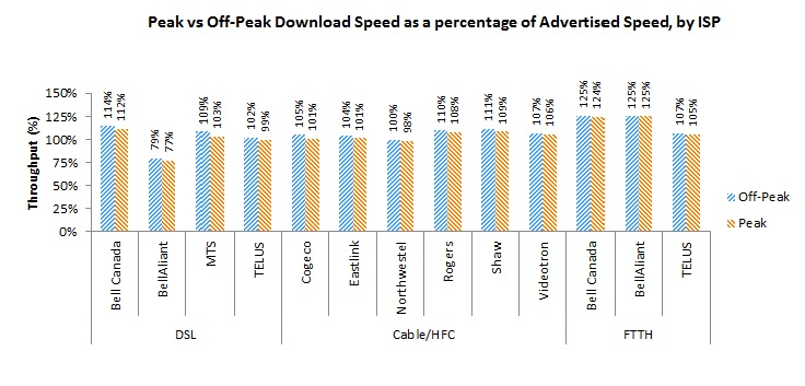 Bar Chart of Figure 4: Peak vs Off-Peak Download Speed as a percentage of Advertised Speed by technology and ISP
