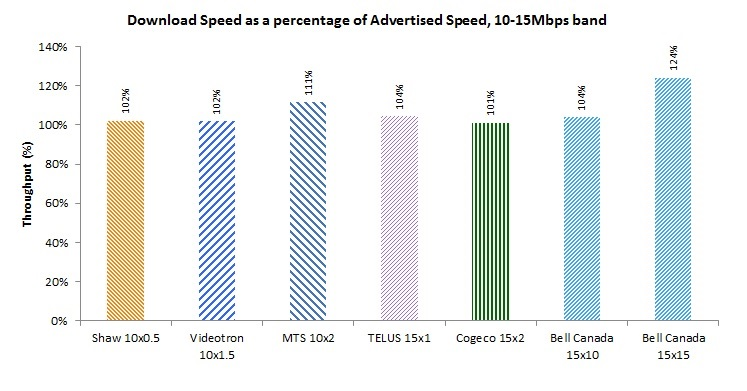 Bar Chart of Figure 7: Download Speed as a percentage of Advertised Speed by Product, 10-15Mbps speed bucket