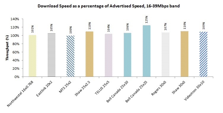 Bar Chart of Figure 8: Download Speed as a percentage of Advertised Speed by Product, 16-39Mbps speed bucket