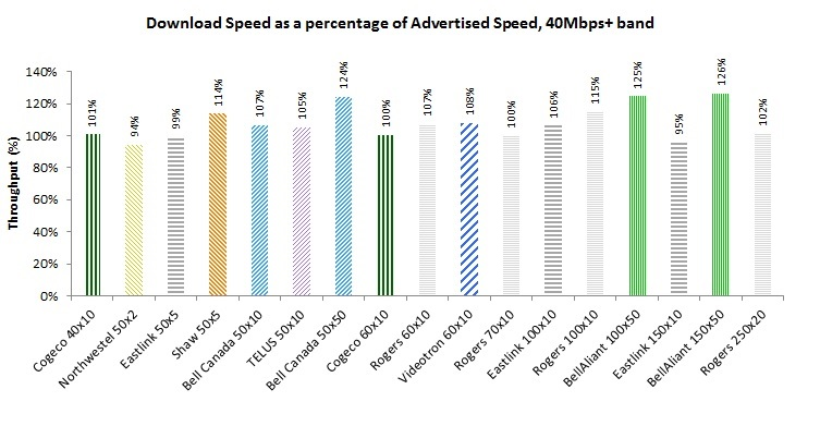 Bar Chart of Figure 9: Download Speed as a percentage of Advertised Speed by Product, 40Mbps+ speed bucket