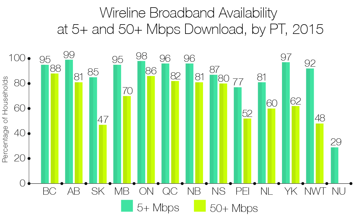 Wireline Broadband Availability at 5+ and 50+ Mbps Download, by PT, 2015
