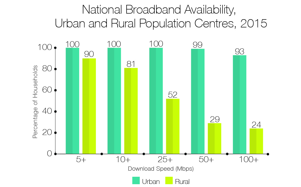 National Broadband Availability, Urban and Rural Population Centres, 2015