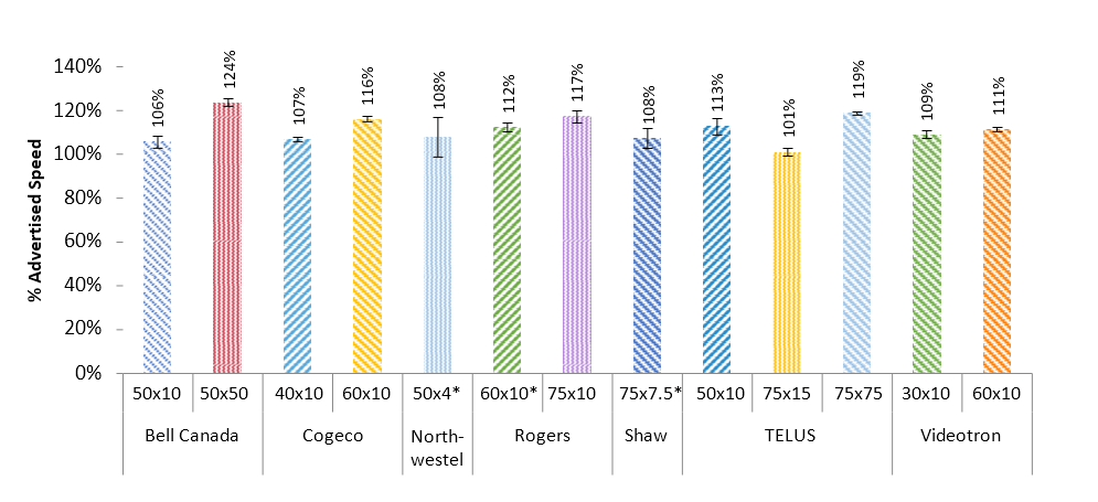 Figure 3: Download Speed as a percentage of Maximum Advertised Speed, by ISP and Package, 30-75Mbps download tiers