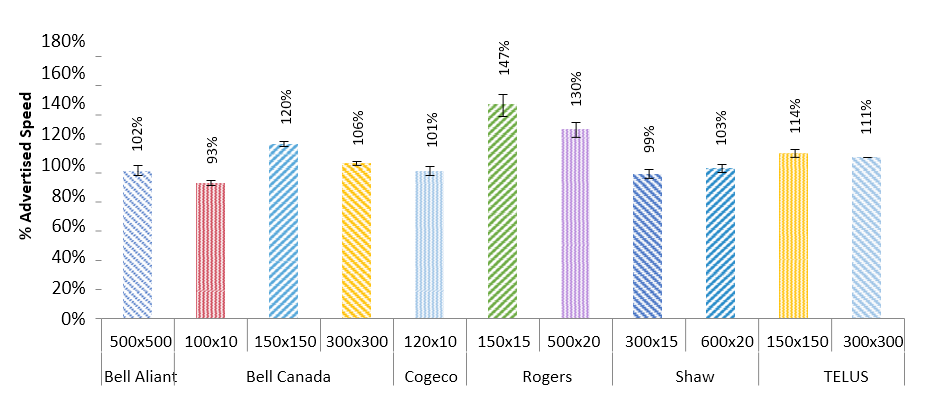 Figure 4: Download Speed as a percentage of Maximum Advertised Speed, by ISP and Package 100-600Mbps download tiers