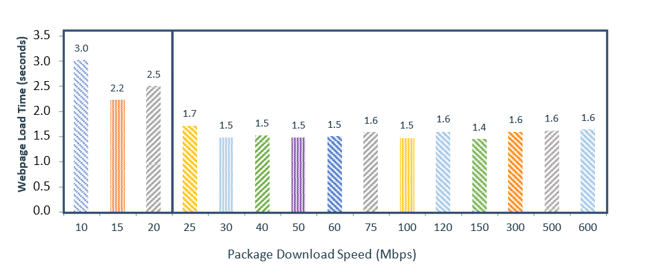 Figure 18: Webpage Loading Time, by Download Speed