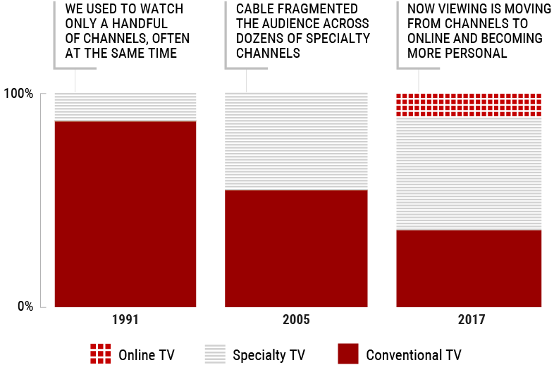 Bar Chart on estimated share of TV viewing by platforms in Canada for 1991, 2005 and 2017.