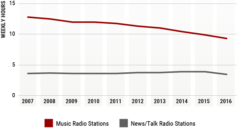 Line chart on radio listening by station format in Canada per capita.