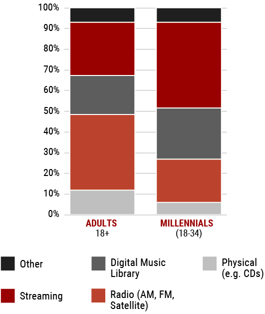 Bar chart on Canadian music listeners share of time by types of platforms to access music, by age groups.