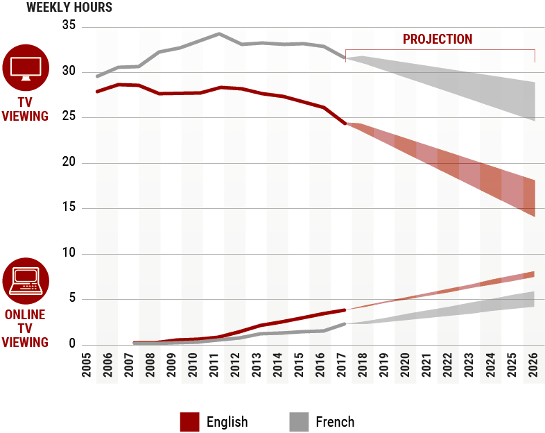 Line chart on traditional and online TV viewing in Canada, for English and French markets, per capita from 2005 to 2017, and 2017 to 2026 projection.