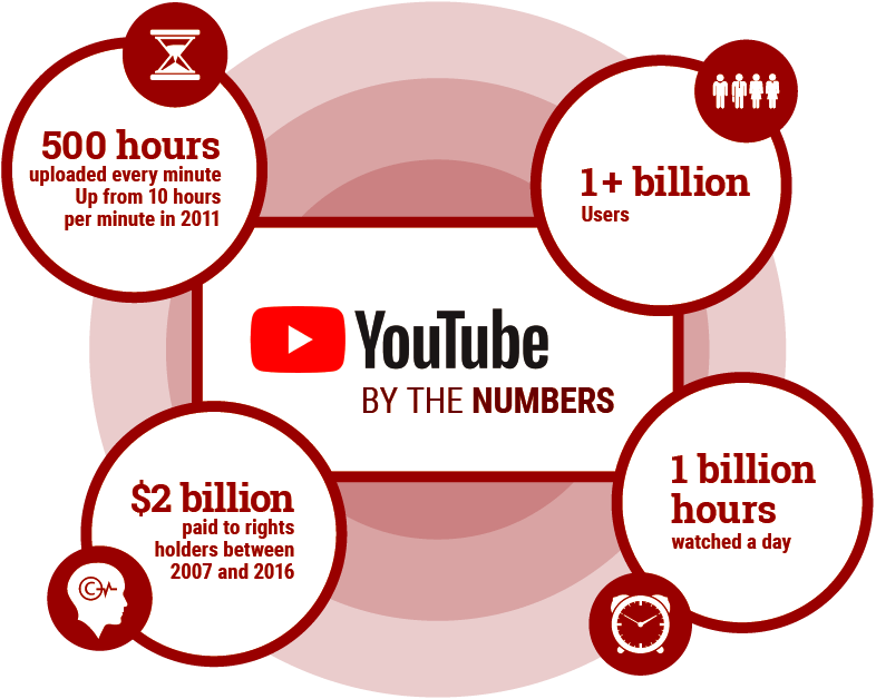 Infographic: YouTube by the numbers.