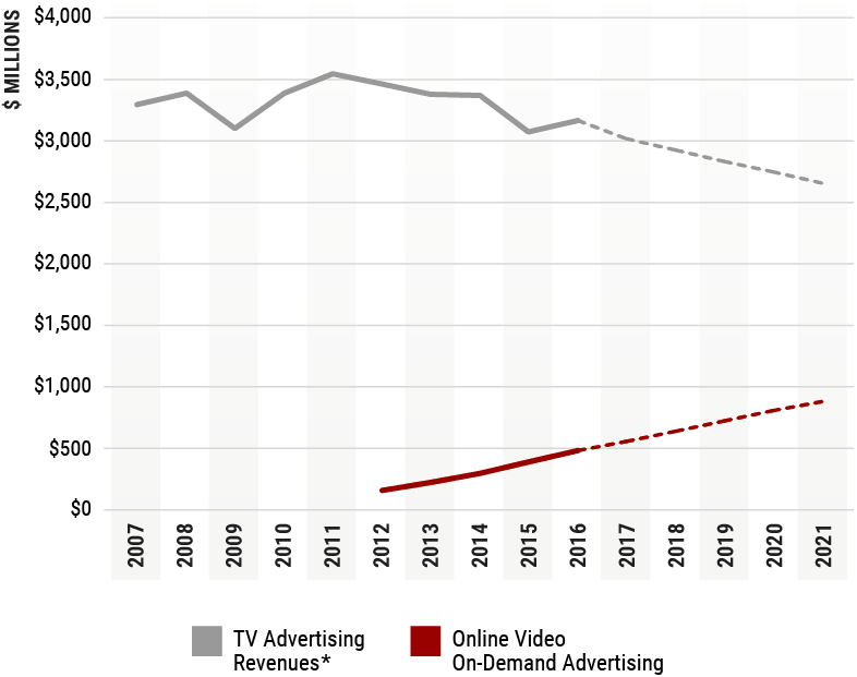 Line chart of Advertising Revenue for TV and Online Video, from 2007 to 2016 and the 2017 to 2021 Projection