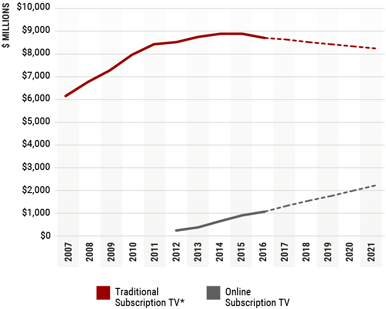 Line Chart 18: Traditional and digital subscription TV revenues, 2007 to 2016 and 2017 to 2021 projection