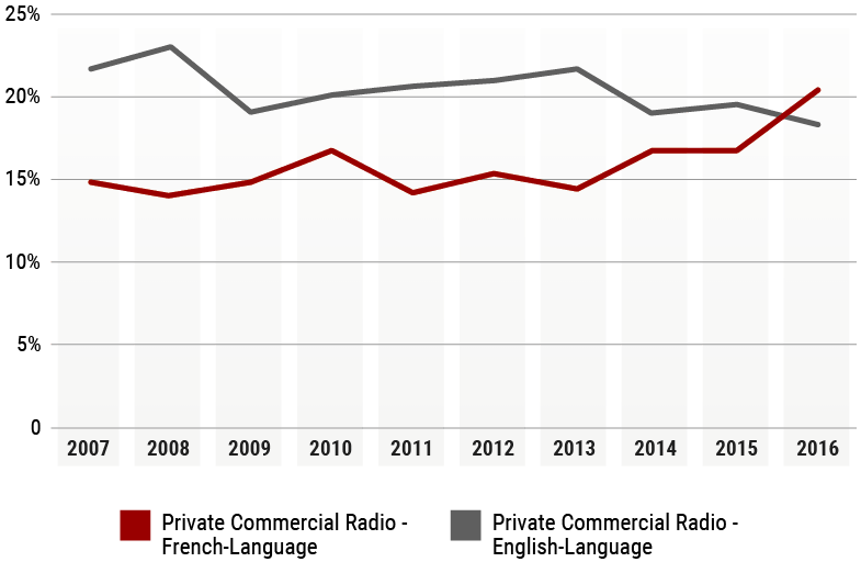 Line Chart of Radio profit (	Profit Before Interest and Tax) margins, 2007-2016