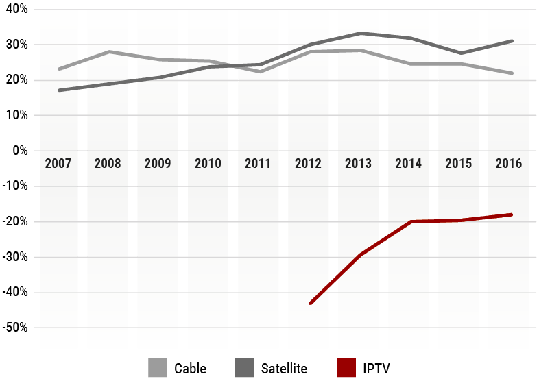 Line graph of cable, satellite and fibre TV profit margins from 2007 to 2016.