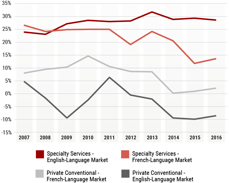 Line graph of English and French language specialty and private conventional services profit margins from 2007 to 2016.