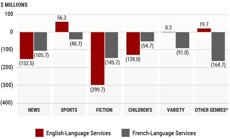 Bar chart of Financial Surplus or Shortfall of Canadian TV Content by Genre and Language in 2015.