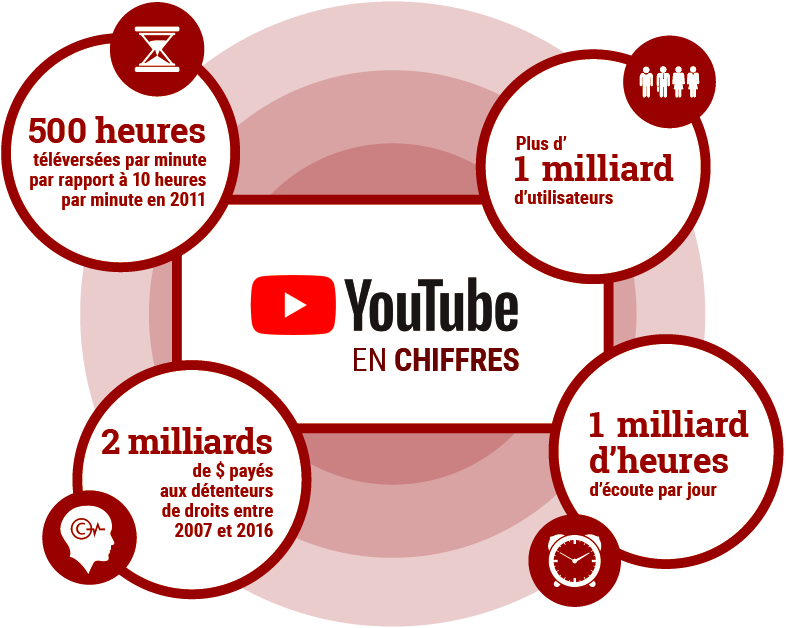 Infographie : YouTube en chiffres.