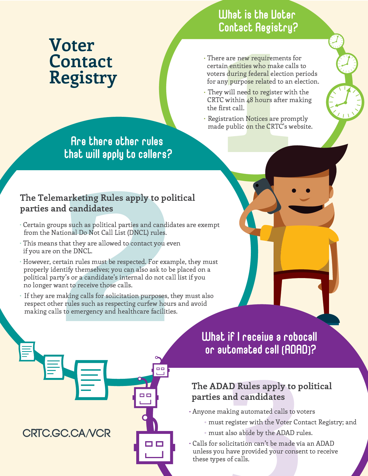 Infographic of the requirements of the Voter Contact Registry and the Telemarketing Rules that apply to political parties and candidates.